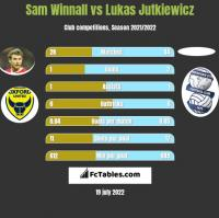 Sam Winnall vs Lukas Jutkiewicz h2h player stats