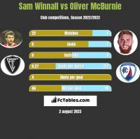 Sam Winnall vs Oliver McBurnie h2h player stats