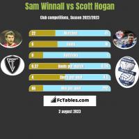 Sam Winnall vs Scott Hogan h2h player stats