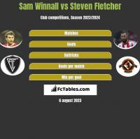 Sam Winnall vs Steven Fletcher h2h player stats