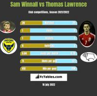 Sam Winnall vs Thomas Lawrence h2h player stats