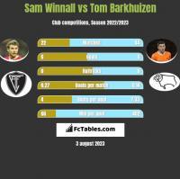 Sam Winnall vs Tom Barkhuizen h2h player stats