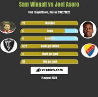 Sam Winnall vs Joel Asoro h2h player stats
