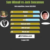 Sam Winnall vs Jack Concannon h2h player stats