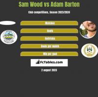 Sam Wood vs Adam Barton h2h player stats