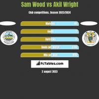 Sam Wood vs Akil Wright h2h player stats
