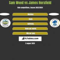 Sam Wood vs James Horsfield h2h player stats