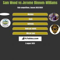 Sam Wood vs Jerome Binnom-Williams h2h player stats