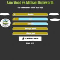 Sam Wood vs Michael Duckworth h2h player stats