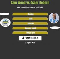Sam Wood vs Oscar Gobern h2h player stats