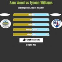 Sam Wood vs Tyrone Williams h2h player stats