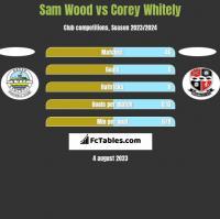 Sam Wood vs Corey Whitely h2h player stats