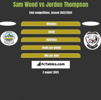 Sam Wood vs Jordon Thompson h2h player stats