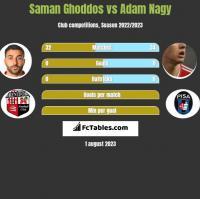 Saman Ghoddos vs Adam Nagy h2h player stats