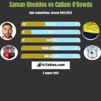 Saman Ghoddos vs Callum O'Dowda h2h player stats