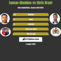 Saman Ghoddos vs Chris Brunt h2h player stats