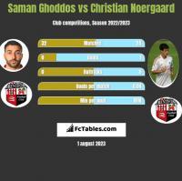 Saman Ghoddos vs Christian Noergaard h2h player stats