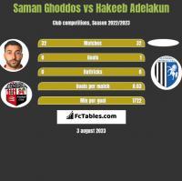 Saman Ghoddos vs Hakeeb Adelakun h2h player stats