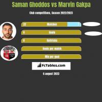 Saman Ghoddos vs Marvin Gakpa h2h player stats