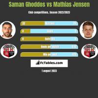 Saman Ghoddos vs Mathias Jensen h2h player stats