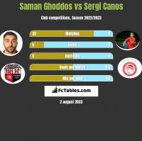 Saman Ghoddos vs Sergi Canos h2h player stats