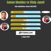 Saman Ghoddos vs Vitaly Janelt h2h player stats