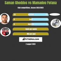Saman Ghoddos vs Mamadou Fofana h2h player stats