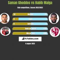Saman Ghoddos vs Habib Maiga h2h player stats