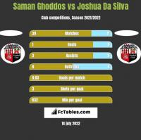 Saman Ghoddos vs Joshua Da Silva h2h player stats