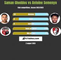 Saman Ghoddos vs Antoine Semenyo h2h player stats