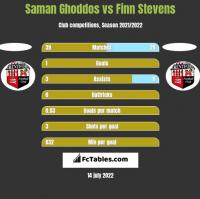 Saman Ghoddos vs Finn Stevens h2h player stats