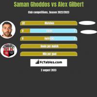 Saman Ghoddos vs Alex Gilbert h2h player stats