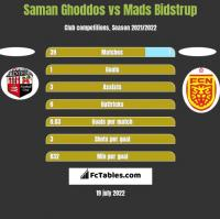 Saman Ghoddos vs Mads Bidstrup h2h player stats
