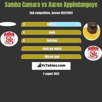 Samba Camara vs Aaron Appindangoye h2h player stats