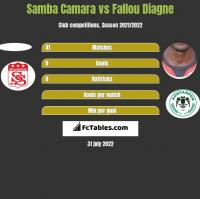 Samba Camara vs Fallou Diagne h2h player stats