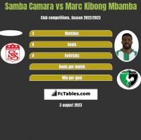 Samba Camara vs Marc Kibong Mbamba h2h player stats