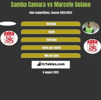 Samba Camara vs Marcelo Goiano h2h player stats