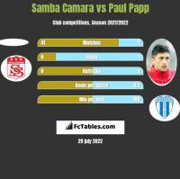 Samba Camara vs Paul Papp h2h player stats