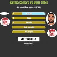 Samba Camara vs Ugur Ciftci h2h player stats