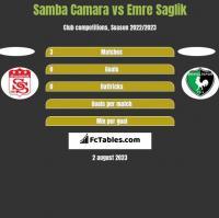 Samba Camara vs Emre Saglik h2h player stats