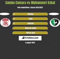Samba Camara vs Muhammet Ozkal h2h player stats