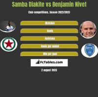 Samba Diakite vs Benjamin Nivet h2h player stats