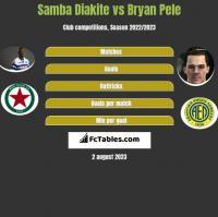 Samba Diakite vs Bryan Pele h2h player stats