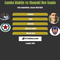 Samba Diakite vs Chaouki Ben Saada h2h player stats