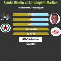 Samba Diakite vs Christopher Martins h2h player stats