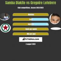 Samba Diakite vs Gregoire Lefebvre h2h player stats