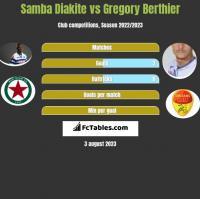 Samba Diakite vs Gregory Berthier h2h player stats