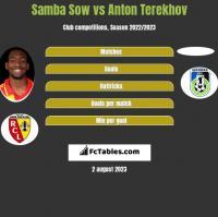 Samba Sow vs Anton Terekhov h2h player stats