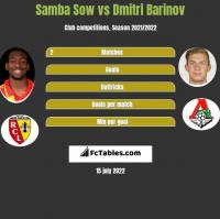 Samba Sow vs Dmitri Barinov h2h player stats