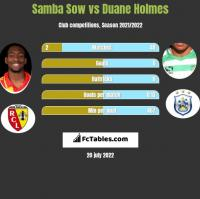 Samba Sow vs Duane Holmes h2h player stats